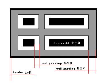 HTML cellpadding与cellspacing属性介绍及使用