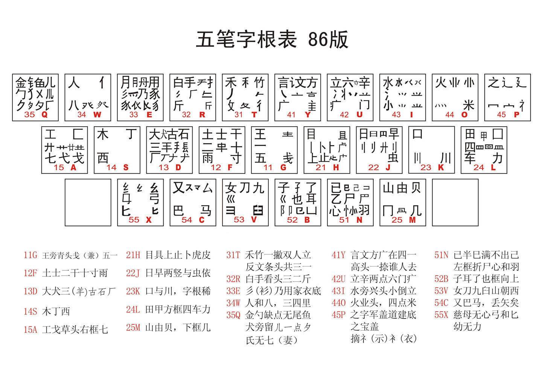 高清无水印五笔字根表86版 附口诀和口诀解释