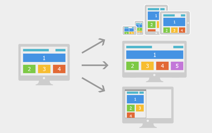 响应式web网页设计流程