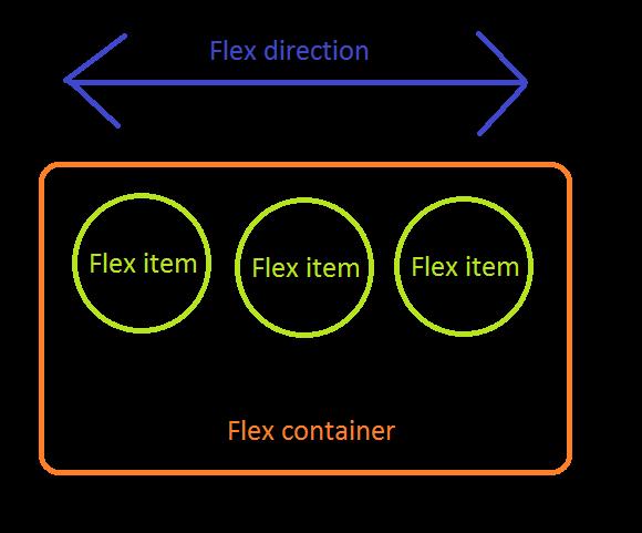 flexbox-3.png